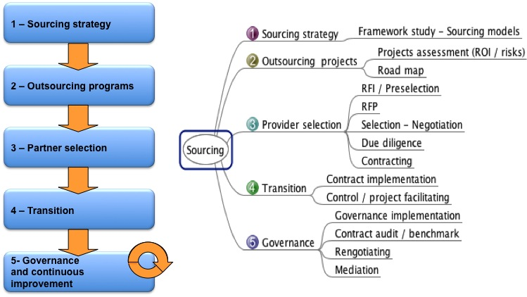 sourcing-eng