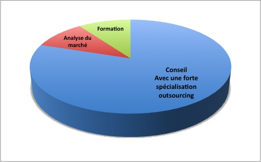 répartition services