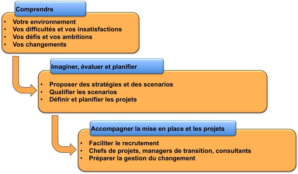 Approche consulting